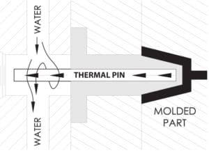 Thermal Pins | Noren Thermal, Inc